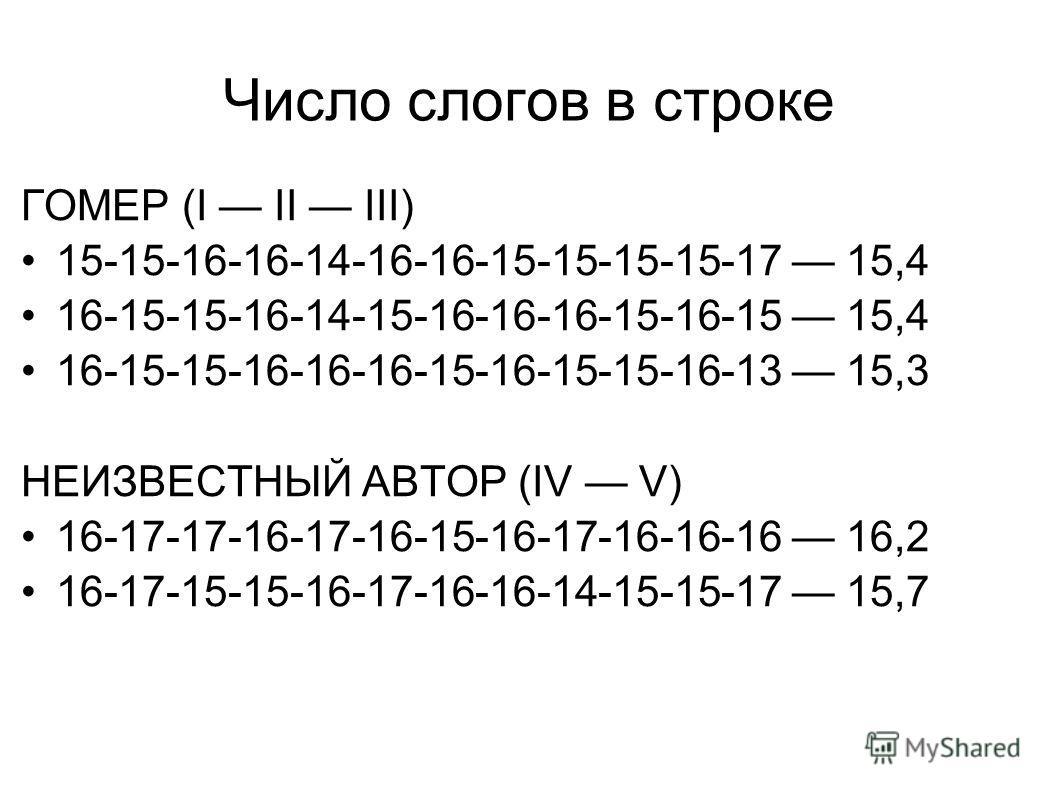 Число слогов в строке ГОМЕР (I II III) 15-15-16-16-14-16-16-15-15-15-15-17 15,4 16-15-15-16-14-15-16-16-16-15-16-15 15,4 16-15-15-16-16-16-15-16-15-15-16-13 15,3 НЕИЗВЕСТНЫЙ АВТОР (IV V) 16-17-17-16-17-16-15-16-17-16-16-16 16,2 16-17-15-15-16-17-16-1