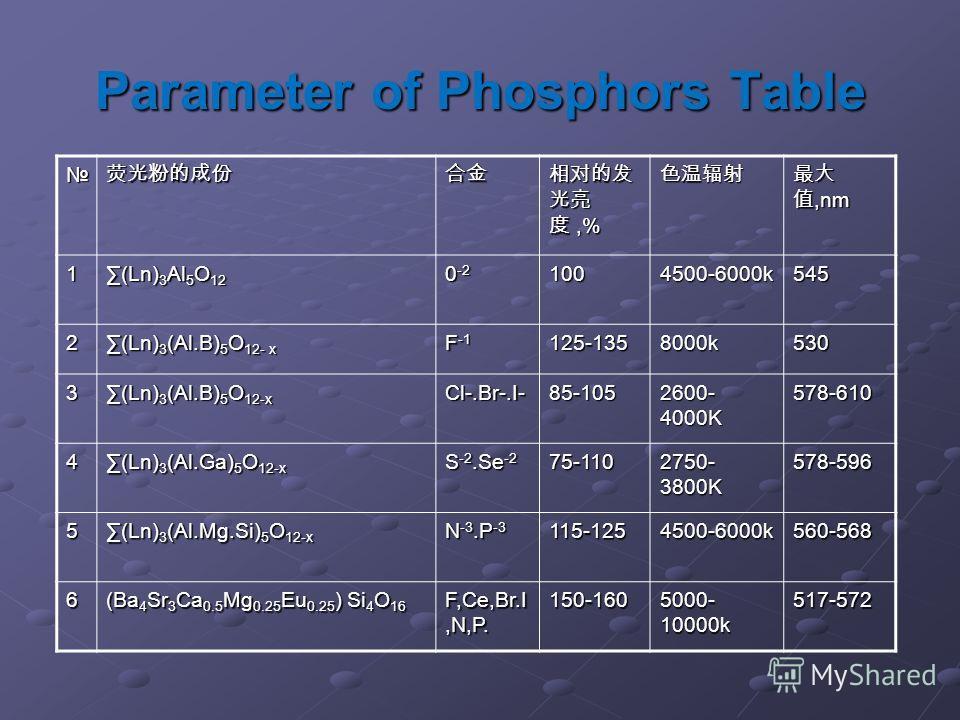 Parameter of Phosphors Table,%,%,nm,nm 1 (Ln) 3 Al 5 O 12(Ln) 3 Al 5 O 12 0 -2 1004500-6000k545 2 (Ln) 3 (Al.B) 5 O 12- x(Ln) 3 (Al.B) 5 O 12- x F -1 125-1358000k530 3 (Ln) 3 (Al.B) 5 O 12-x(Ln) 3 (Al.B) 5 O 12-x Cl-.Br-.I- 85-105 2600- 4000K 578-610