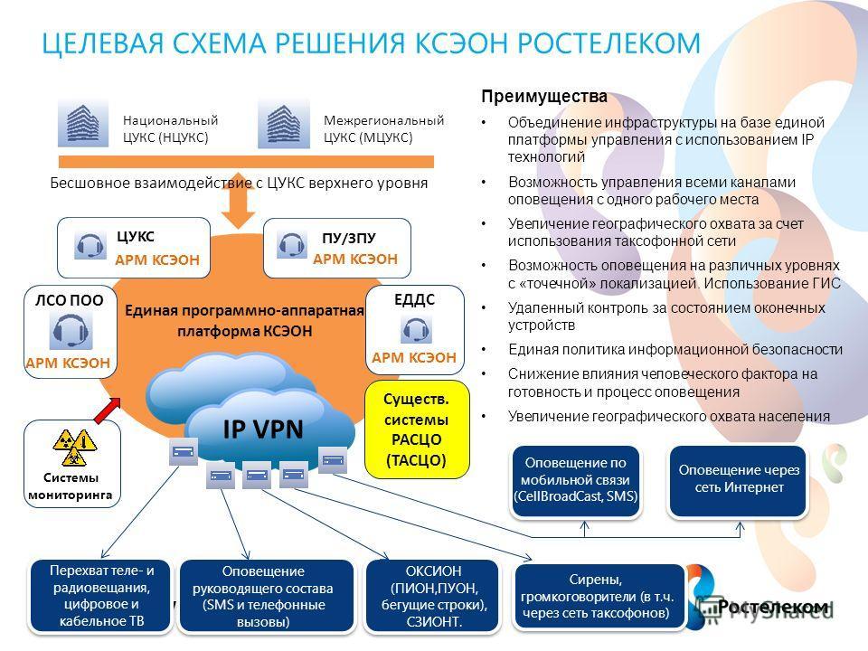 www.rt.ru 5 ЦЕЛЕВАЯ СХЕМА