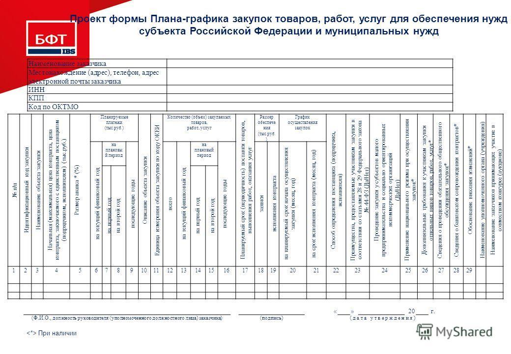 Проект формы Плана-графика закупок товаров, работ, услуг для обеспечения нужд субъекта Российской Федерации и муниципальных нужд Наименование заказчика Местонахождение (адрес), телефон, адрес электронной почты заказчика ИНН КПП Код по ОКТМО п/п Идент