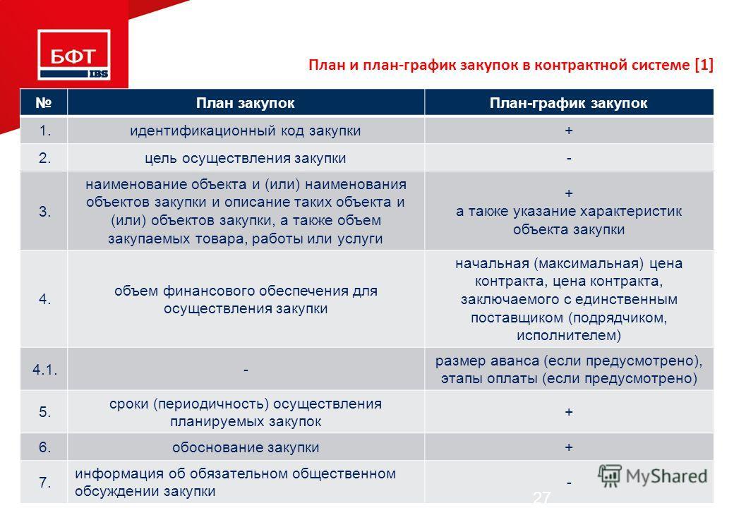 План закупокПлан-график закупок 1.идентификационный код закупки+ 2.цель осуществления закупки- 3. наименование объекта и (или) наименования объектов закупки и описание таких объекта и (или) объектов закупки, а также объем закупаемых товара, работы ил