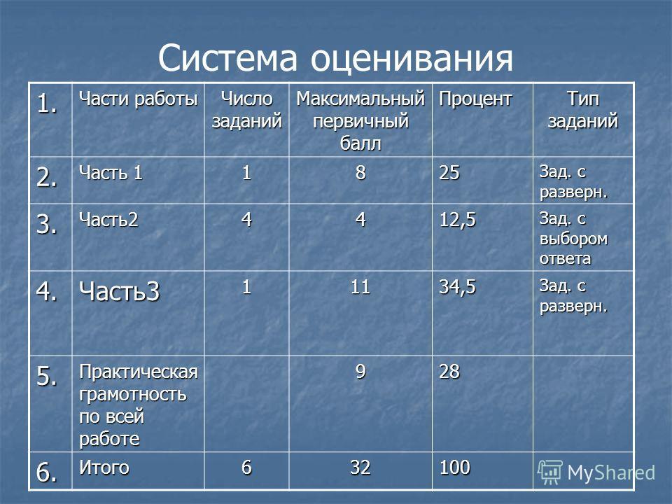 Система оценивания 1. Части работы Число заданий Максимальный первичный балл Процент Тип заданий 2. Часть 1 1825 Зад. с разверн. 3.Часть24412,5 Зад. с выбором ответа 4.Часть311134,5 Зад. с разверн. 5. Практическая грамотность по всей работе 928 6.Ито