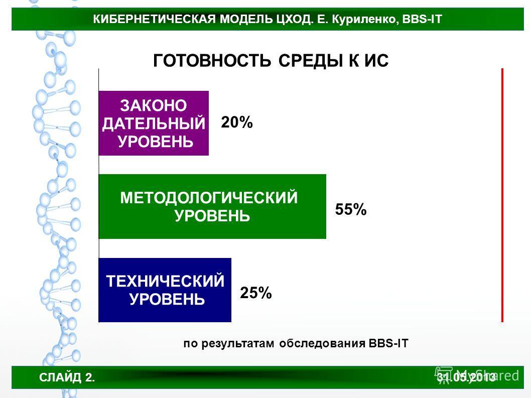 КИБЕРНЕТИЧЕСКАЯ МОДЕЛЬ ЦХОД. Е. Куриленко, BBS-IT СЛАЙД 2. 31.05.2013 ЗАКОНО ДАТЕЛЬНЫЙ УРОВЕНЬ МЕТОДОЛОГИЧЕСКИЙ УРОВЕНЬ ТЕХНИЧЕСКИЙ УРОВЕНЬ ГОТОВНОСТЬ СРЕДЫ К ИС 20% 25% 55% по результатам обследования BBS-IT