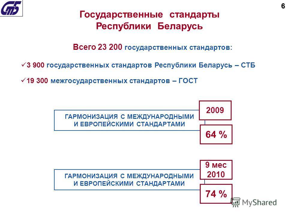 Всего 23 200 государственных стандартов: 19 300 межгосударственных стандартов – ГОСТ Государственные стандарты Республики Беларусь 3 900 государственных стандартов Республики Беларусь – СТБ ГАРМОНИЗАЦИЯ С МЕЖДУНАРОДНЫМИ И ЕВРОПЕЙСКИМИ СТАНДАРТАМИ 64