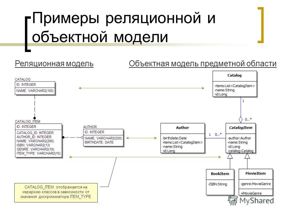 Примеры реляционной и объектной модели Реляционная модельОбъектная модель предметной области CATALOG_ITEM отображается на иерархию классов в зависимости от значения дискриминатора ITEM_TYPE