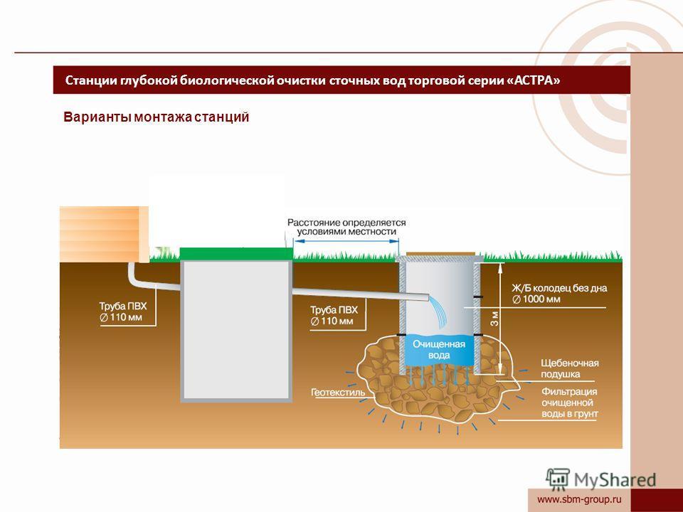 Станции глубокой биологической очистки сточных вод торговой серии «АСТРА» Варианты монтажа станций