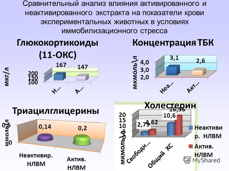 Сравнительный анализ влияния активированного и неактивированного экстракта на показатели крови экспериментальных животных в условиях иммобилизационного стресса