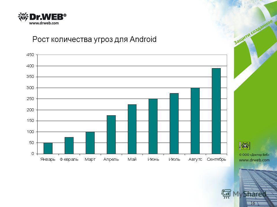 Рост количества угроз для Android 16