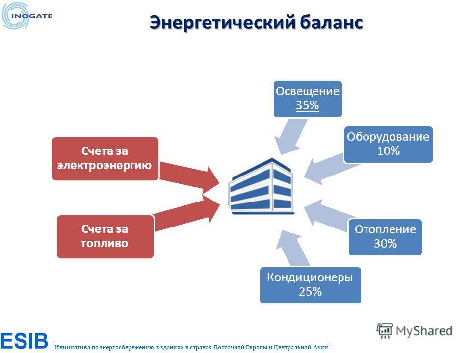 Инициатива по энергосбережению в зданиях в странах Восточной Европы и Центральной Азии Освещени е 35% Оборудование 10% Отопление 30% Кондиционеры 25% Счета за электроэнергию Счета за топливо Энергетический баланс Энергетический баланс