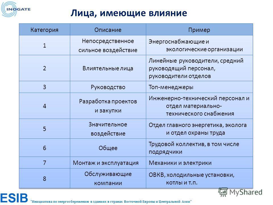 Инициатива по энергосбережению в зданиях в странах Восточной Европы и Центральной Азии Лица, имеющие влияние