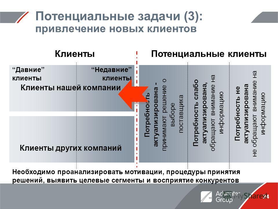 24 Потенциальные задачи (3): привлечение новых клиентов КлиентыПотенциальные клиенты Потребность слабо актуализирована, обращают внимание на информацию Потребность не актуализирована не обращают внимание на информацию Необходимо проанализировать моти