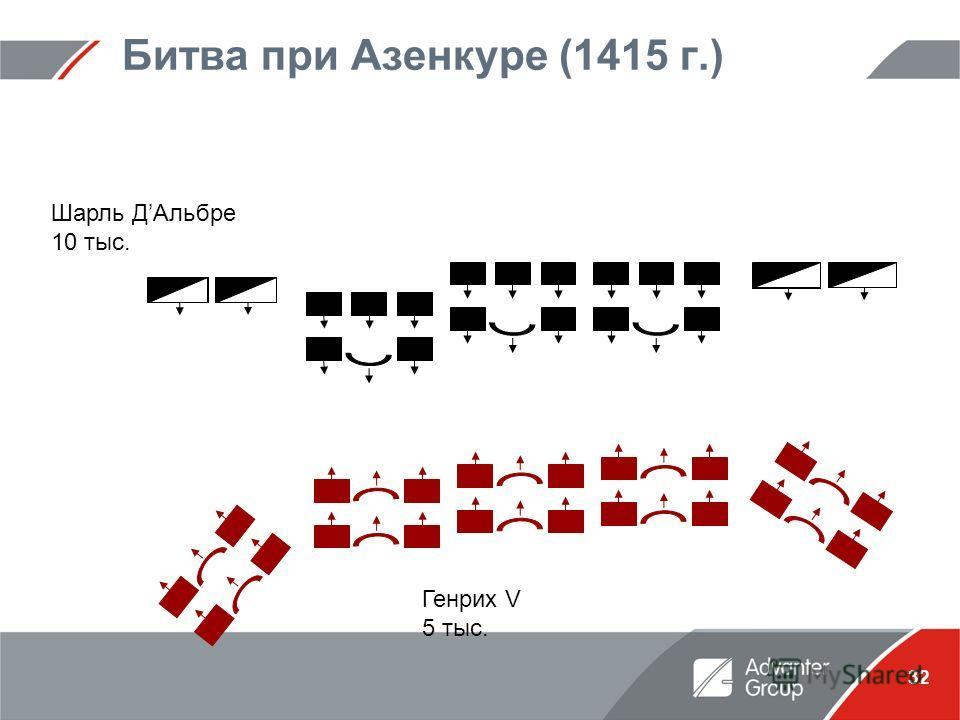 32 Битва при Азенкуре (1415 г.) Шарль ДАльбре 10 тыс. Генрих V 5 тыс.