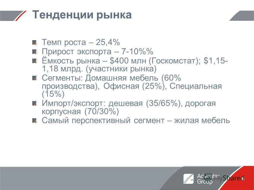 6 Тенденции рынка Темп роста – 25,4% Прирост экспорта – 7-10% Ёмкость рынка – $400 млн (Госкомстат); $1,15- 1,18 млрд. (участники рынка) Сегменты: Домашняя мебель (60% производства), Офисная (25%), Специальная (15%) Импорт/экспорт: дешевая (35/65%),