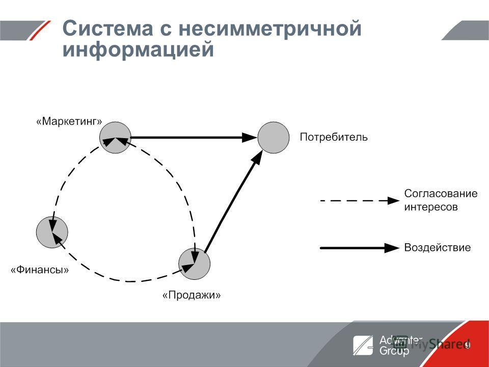 9 Система с несимметричной информацией