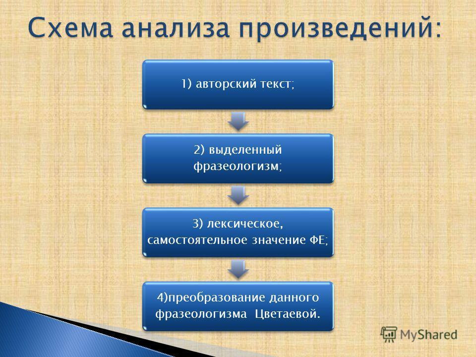 1) авторский текст; 2) выделенный фразеологизм; 3) лексическое, самостоятельное значение ФЕ; 4)преобразование данного фразеологизма Цветаевой.
