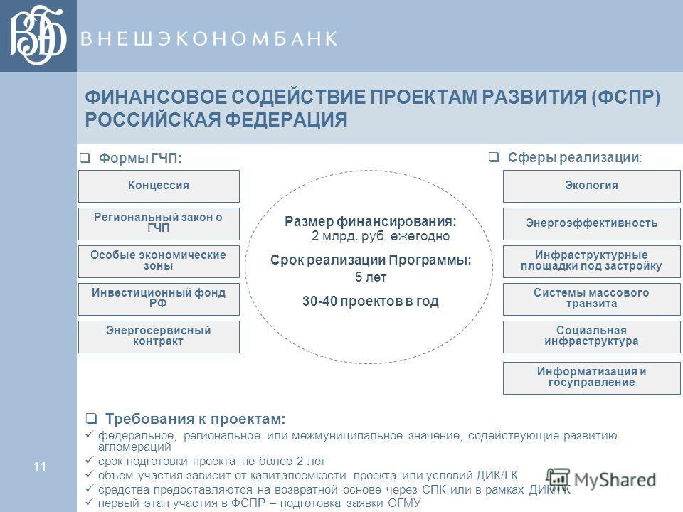 ФИНАНСОВОЕ СОДЕЙСТВИЕ ПРОЕКТАМ РАЗВИТИЯ (ФСПР) РОССИЙСКАЯ ФЕДЕРАЦИЯ Размер финансирования: 2 млрд. руб. ежегодно Срок реализации Программы: 5 лет 30-40 проектов в год 11 Сферы реализации: Требования к проектам: Энергосервисный контракт Инвестиционный