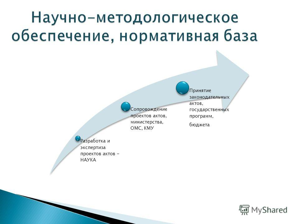 Научно-методологическое обеспечение, нормативная база Разработка и экспертиза проектов актов - НАУКА Сопровождение проектов актов, министерства, ОМС, КМУ Принятие законодательных актов, государственных программ, бюджета
