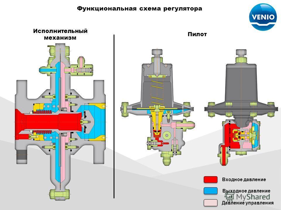 Функциональная схема регулятора Входное давление Выходное давление Давление управления Исполнительный механизм Пилот