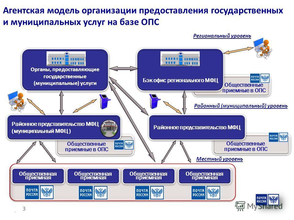 Агентская модель организации предоставления государственных и муниципальных услуг на базе ОПС Общественная приемная Общественная приемная Общественная приемная Общественная приемная Бэк офис регионального МФЦ Органы, предоставляющие государственные (
