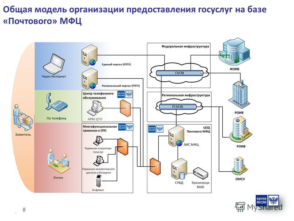 8 Общая модель организации предоставления госуслуг на базе «Почтового» МФЦ