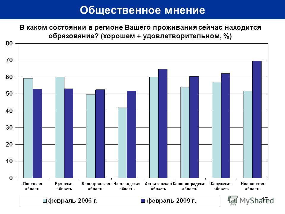 17 Общественное мнение В каком состоянии в регионе Вашего проживания сейчас находится образование? (хорошем + удовлетворительном, %)