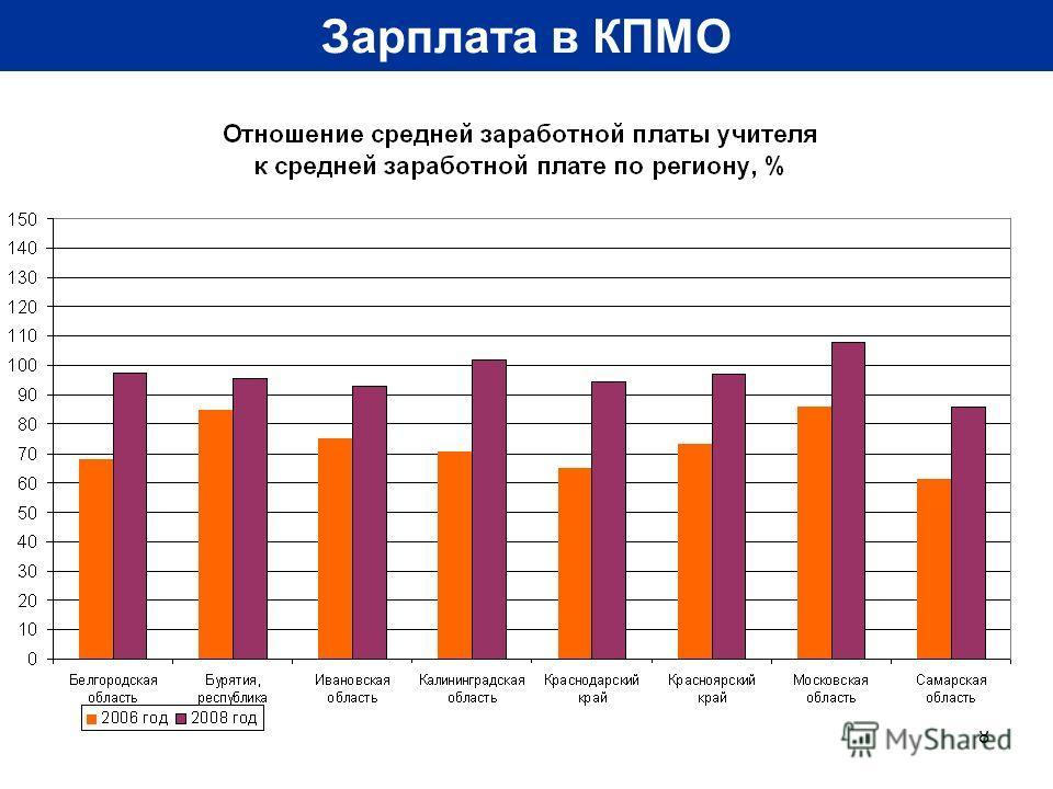 8 Зарплата в КПМО