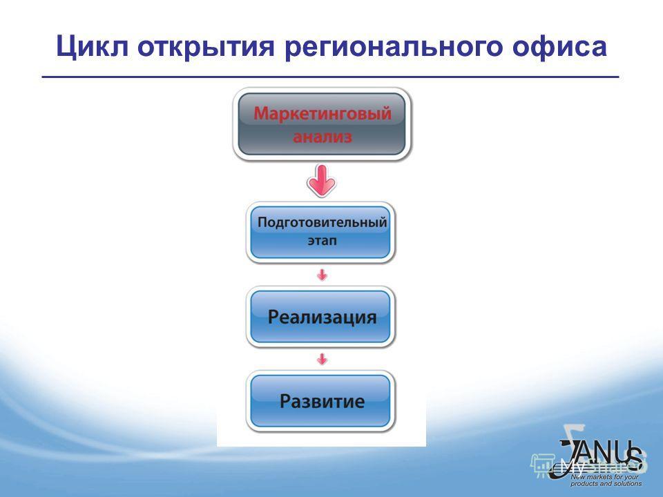 Цикл открытия регионального офиса