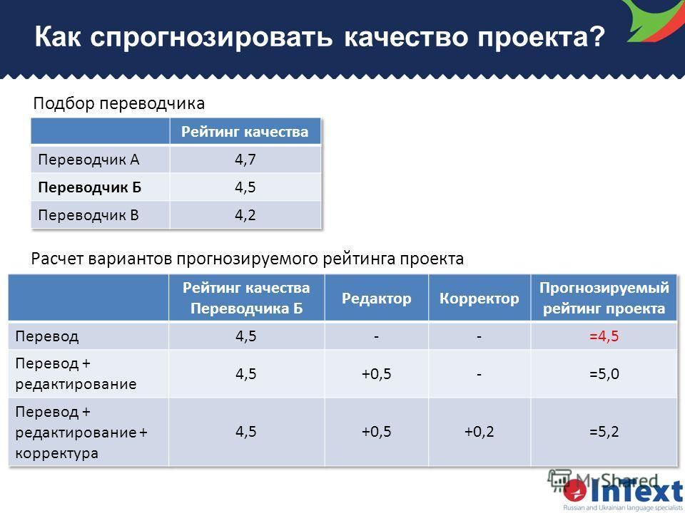 Как спрогнозировать качество проекта? Подбор переводчика Расчет вариантов прогнозируемого рейтинга проекта