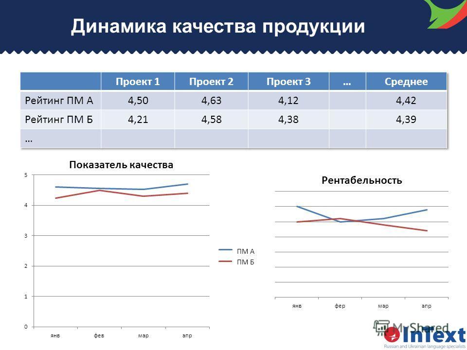 Динамика качества продукции ПМ А ПМ Б Показатель качества
