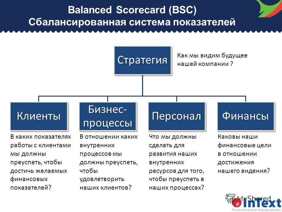 hp balanced scorecard
