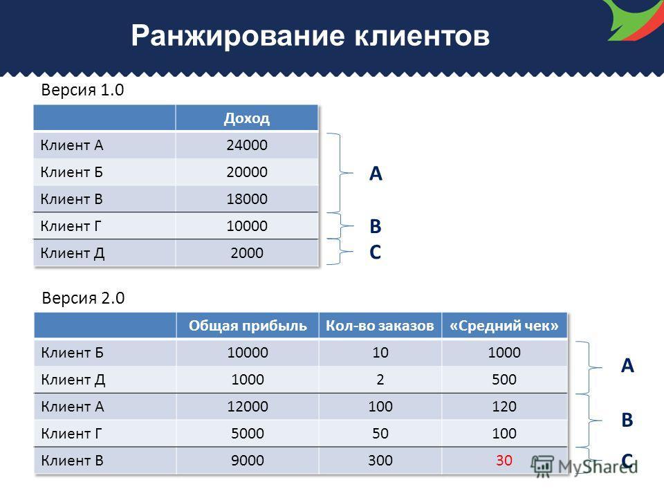 Ранжирование клиентов A B C A B C Версия 1.0 Версия 2.0