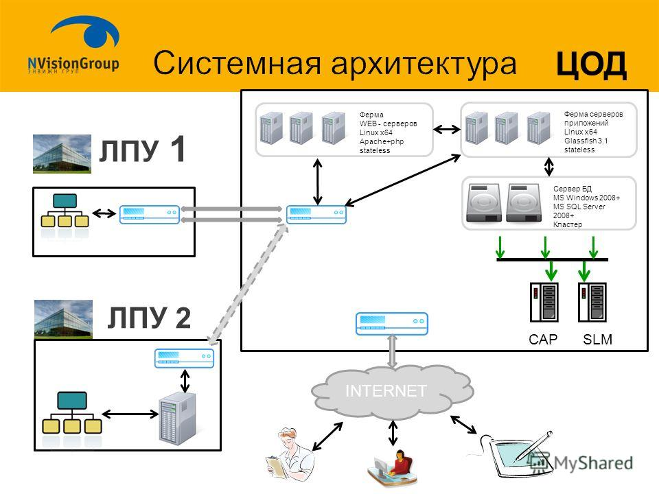 INTERNET ЛПУ 1 ЦОД ЛПУ 2 CAP SLM Сервер БД MS Windows 2008+ MS SQL Server 2008+ Кластер Ферма серверов приложений Linux x64 Glassfish 3.1 stateless Ферма WEB - серверов Linux x64 Apache+php stateless