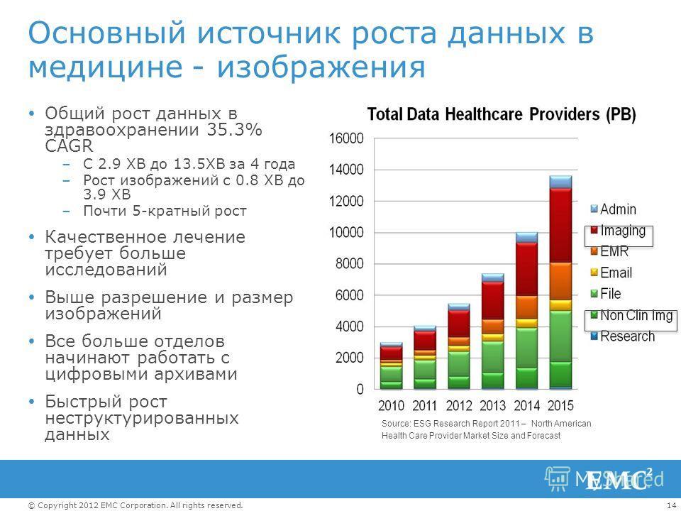 14© Copyright 2012 EMC Corporation. All rights reserved. Общий рост данных в здравоохранении 35.3% CAGR –С 2.9 XB до 13.5XB за 4 года –Рост изображений с 0.8 XB до 3.9 XB –Почти 5-кратный рост Качественное лечение требует больше исследований Выше раз