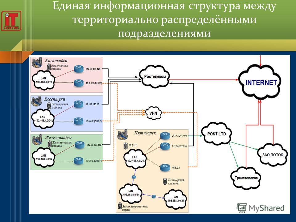 Единая информационная структура между территориально распределёнными подразделениями