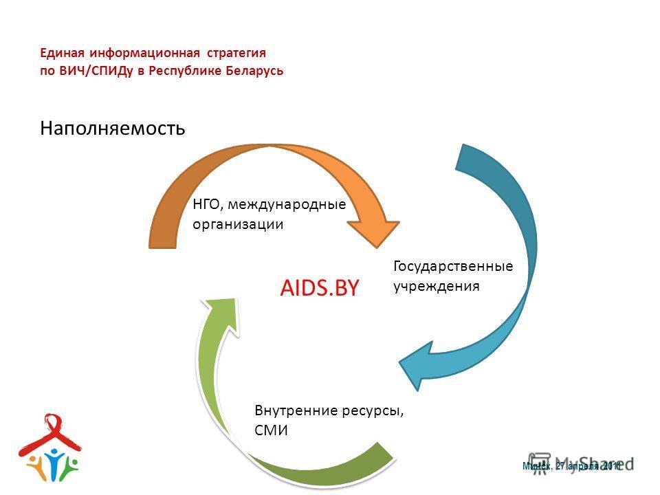 Единая информационная стратегия по ВИЧ/СПИДу в Республике Беларусь Наполняемость Минск, 27 апреля 2011 AIDS.BY НГО, международные организации Государственные учреждения Внутренние ресурсы, СМИ