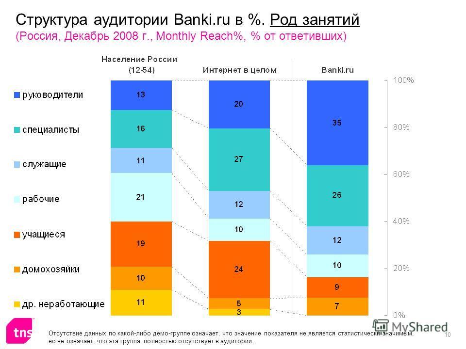 10 Структура аудитории Banki.ru в %. Род занятий (Россия, Декабрь 2008 г., Monthly Reach%, % от ответивших) Отсутствие данных по какой-либо демо-группе означает, что значение показателя не является статистически значимым, но не означает, что эта груп