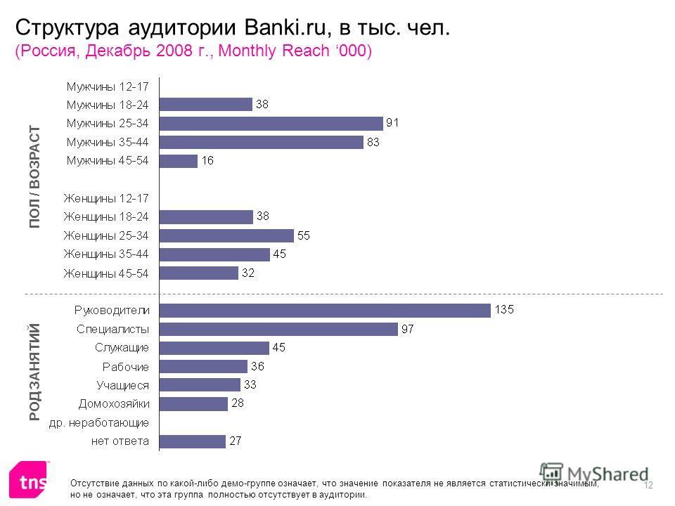 12 Структура аудитории Banki.ru, в тыс. чел. (Россия, Декабрь 2008 г., Monthly Reach 000) ПОЛ / ВОЗРАСТ РОД ЗАНЯТИЙ Отсутствие данных по какой-либо демо-группе означает, что значение показателя не является статистически значимым, но не означает, что