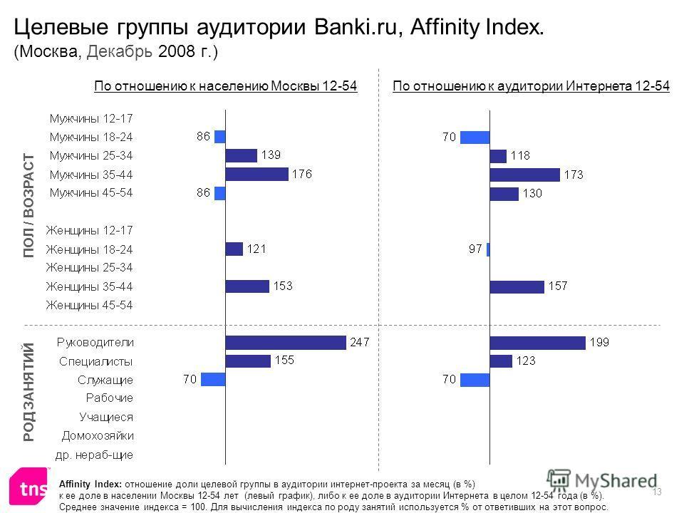 13 Целевые группы аудитории Banki.ru, Affinity Index. (Москва, Декабрь 2008 г.) Affinity Index: отношение доли целевой группы в аудитории интернет-проекта за месяц (в %) к ее доле в населении Москвы 12-54 лет (левый график), либо к ее доле в аудитори