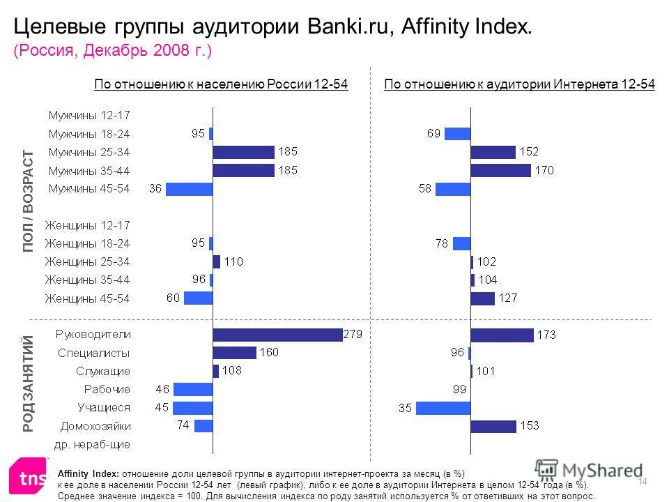14 Целевые группы аудитории Banki.ru, Affinity Index. (Россия, Декабрь 2008 г.) Affinity Index: отношение доли целевой группы в аудитории интернет-проекта за месяц (в %) к ее доле в населении России 12-54 лет (левый график), либо к ее доле в аудитори