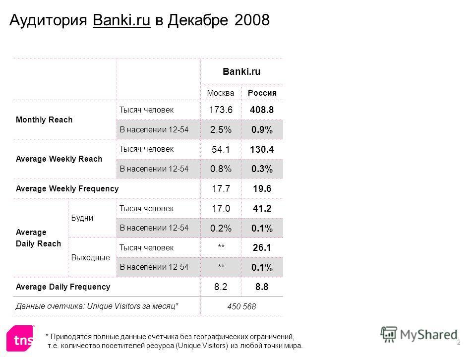 2 Аудитория Banki.ru в Декабре 2008 Banki.ru МоскваРоссия Monthly Reach Тысяч человек 173.6408.8 В населении 12-54 2.5%0.9% Average Weekly Reach Тысяч человек 54.1130.4 В населении 12-54 0.8%0.3% Average Weekly Frequency 17.719.6 Average Daily Reach