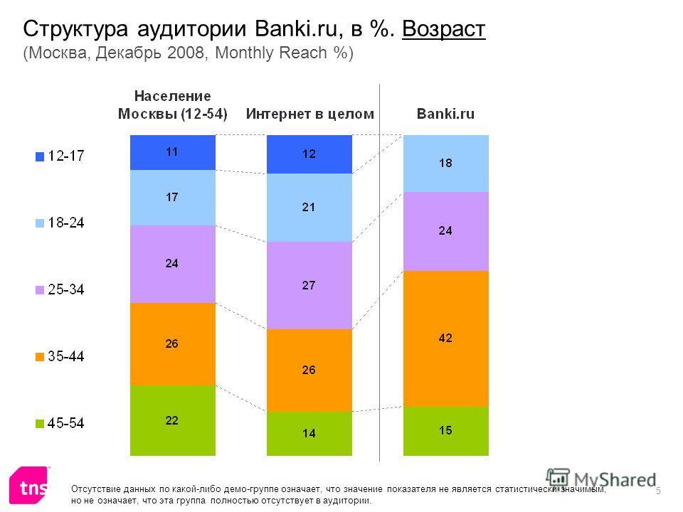 5 Структура аудитории Banki.ru, в %. Возраст (Москва, Декабрь 2008, Monthly Reach %) Отсутствие данных по какой-либо демо-группе означает, что значение показателя не является статистически значимым, но не означает, что эта группа полностью отсутствуе