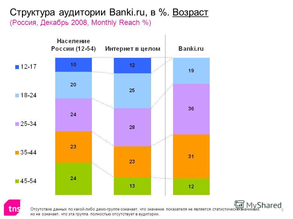 6 Структура аудитории Banki.ru, в %. Возраст (Россия, Декабрь 2008, Monthly Reach %) Отсутствие данных по какой-либо демо-группе означает, что значение показателя не является статистически значимым, но не означает, что эта группа полностью отсутствуе