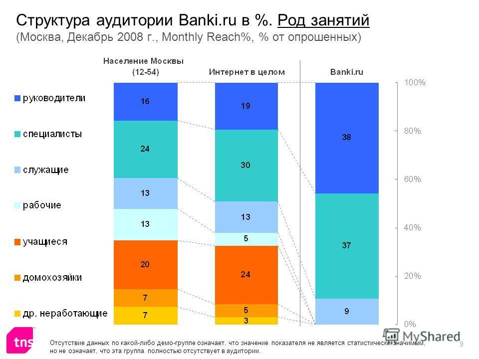 9 Структура аудитории Banki.ru в %. Род занятий (Москва, Декабрь 2008 г., Monthly Reach%, % от опрошенных) Отсутствие данных по какой-либо демо-группе означает, что значение показателя не является статистически значимым, но не означает, что эта групп