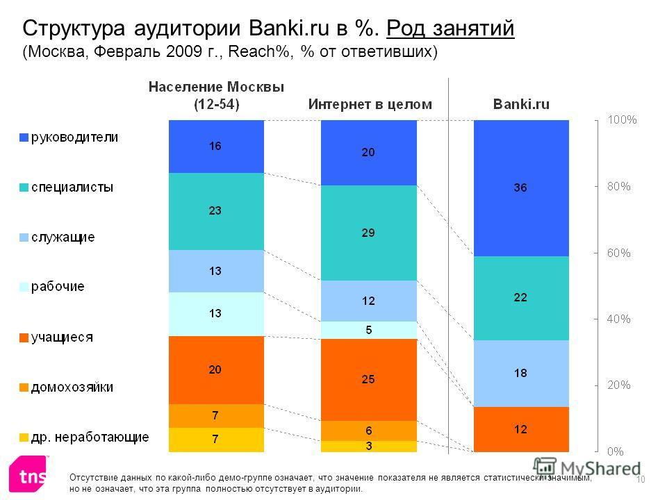 10 Структура аудитории Banki.ru в %. Род занятий (Москва, Февраль 2009 г., Reach%, % от ответивших) Отсутствие данных по какой-либо демо-группе означает, что значение показателя не является статистически значимым, но не означает, что эта группа полно