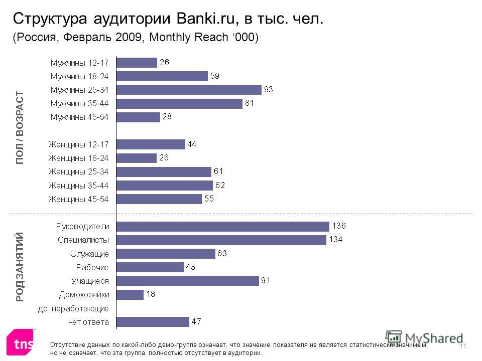 11 Структура аудитории Banki.ru, в тыс. чел. (Россия, Февраль 2009, Monthly Reach 000) ПОЛ / ВОЗРАСТ РОД ЗАНЯТИЙ Отсутствие данных по какой-либо демо-группе означает, что значение показателя не является статистически значимым, но не означает, что эта