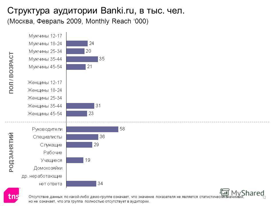 12 Структура аудитории Banki.ru, в тыс. чел. (Москва, Февраль 2009, Monthly Reach 000) ПОЛ / ВОЗРАСТ РОД ЗАНЯТИЙ Отсутствие данных по какой-либо демо-группе означает, что значение показателя не является статистически значимым, но не означает, что эта