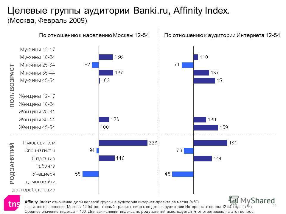 14 Целевые группы аудитории Banki.ru, Affinity Index. (Москва, Февраль 2009) Affinity Index: отношение доли целевой группы в аудитории интернет-проекта за месяц (в %) к ее доле в населении Москвы 12-54 лет (левый график), либо к ее доле в аудитории И