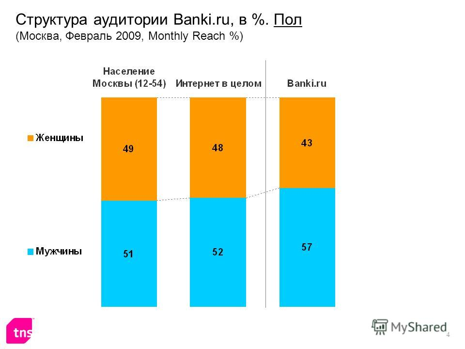 4 Структура аудитории Banki.ru, в %. Пол (Москва, Февраль 2009, Monthly Reach %)