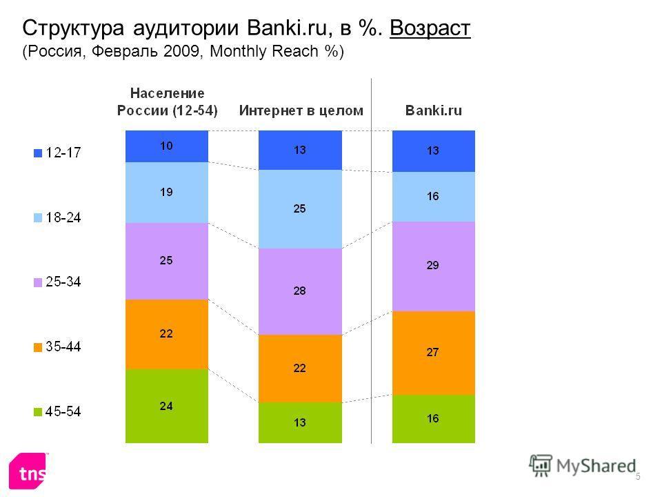 5 Структура аудитории Banki.ru, в %. Возраст (Россия, Февраль 2009, Monthly Reach %)