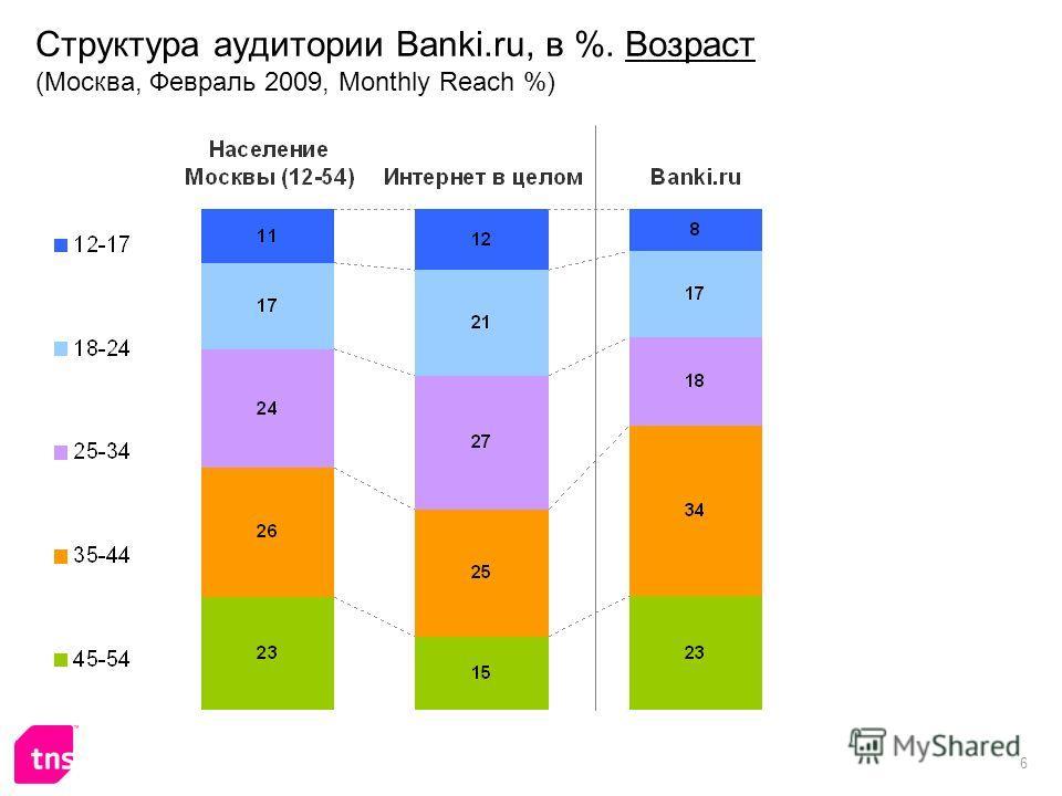 6 Структура аудитории Banki.ru, в %. Возраст (Москва, Февраль 2009, Monthly Reach %)